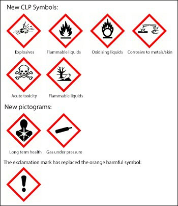 The new symbols for classifying hazardous waste chemicals