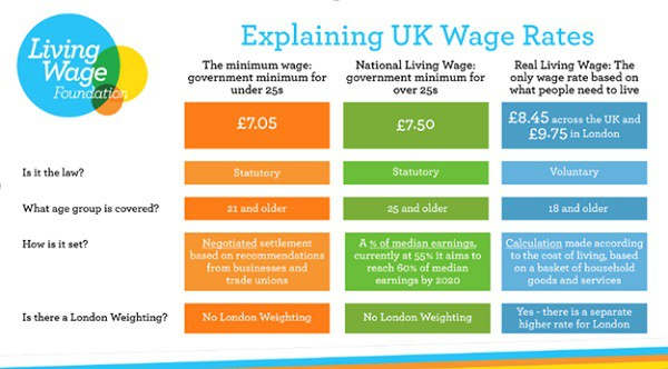 living wages essay Toggle navigation living wage calculator articles about living wage calculation for los angeles county,  hourly wages 1 adult 1 adult 1 child.